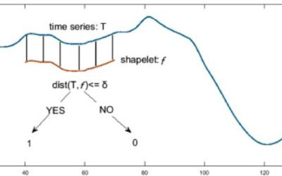 Time-Series Classificatie doormiddel van shapelets  (2)