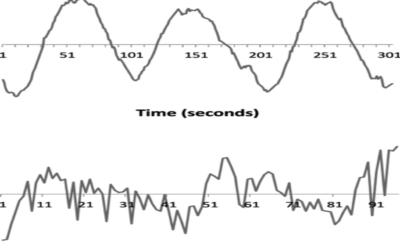 Time-Series Classificatie doormiddel van shapelets  (3)