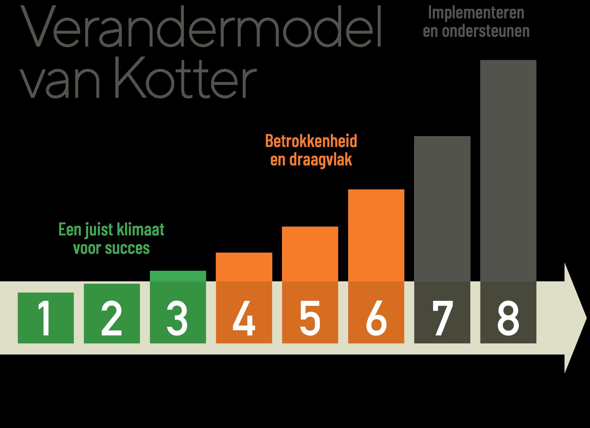 Verandermodel van Kotter