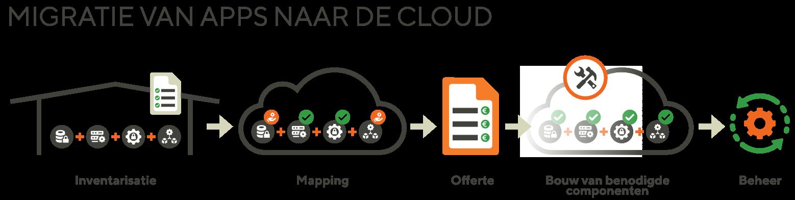 OCS-migratie-naar-de-cloud